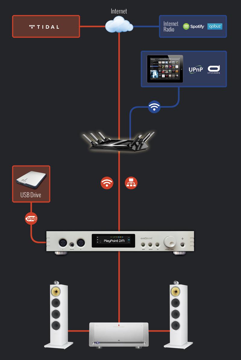 exaSound Audio Design > Products > PlayPoint DM